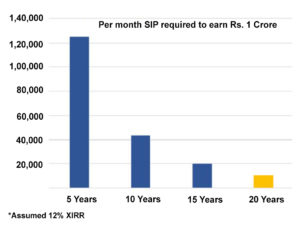 Why investors should continue investing in SIPs even in a bear market