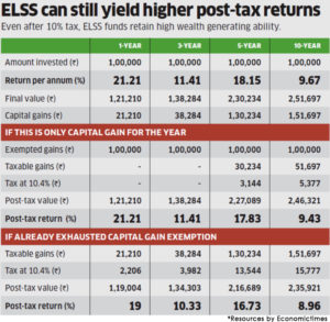 Why are ELSS funds still better than ULIPs despite new LTCG tax?
