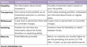 Understand traditional and non-traditional investment plans of Life Insurance